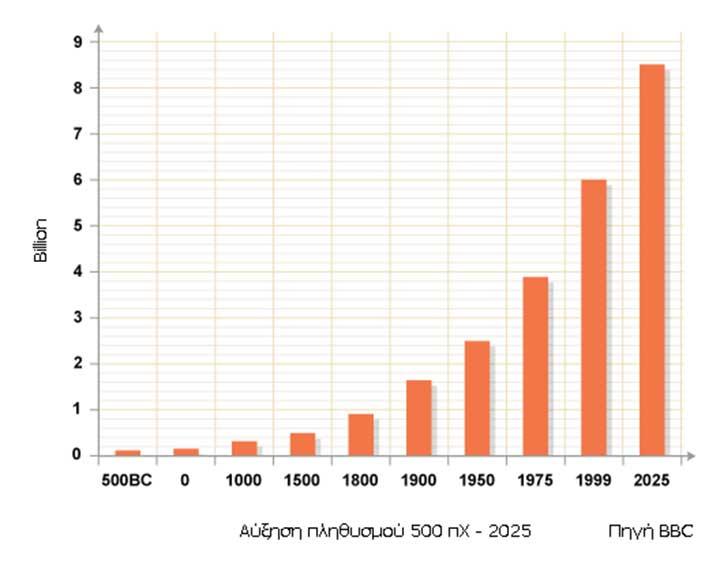 Γράφημα για την πληθυσμιακή αύξηση του πλανήτη